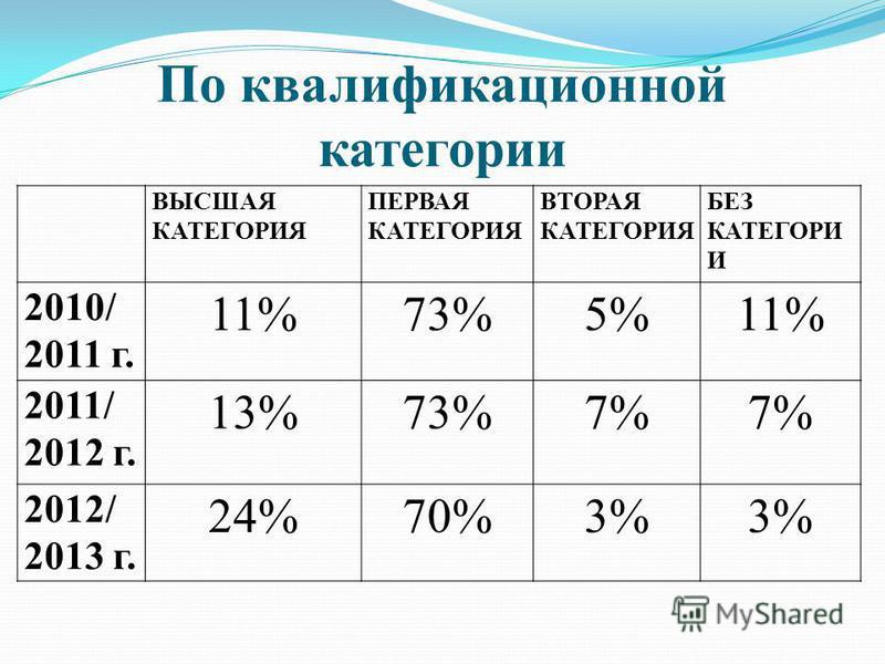 По квалификационной категории ВЫСШАЯ КАТЕГОРИЯ ПЕРВАЯ КАТЕГОРИЯ ВТОРАЯ КАТЕГОРИЯ БЕЗ КАТЕГОРИ И 2010/ 2011 г. 11%73%5%11% 2011/ 2012 г. 13%73%7% 2012/ 2013 г. 24%70%3%