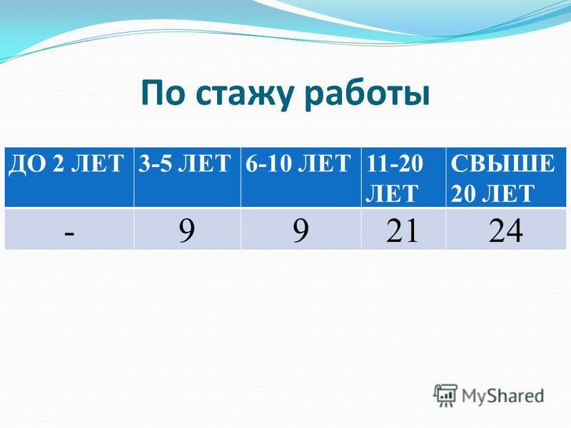 По стажу работы ДО 2 ЛЕТ3-5 ЛЕТ6-10 ЛЕТ11-20 ЛЕТ СВЫШЕ 20 ЛЕТ -992124