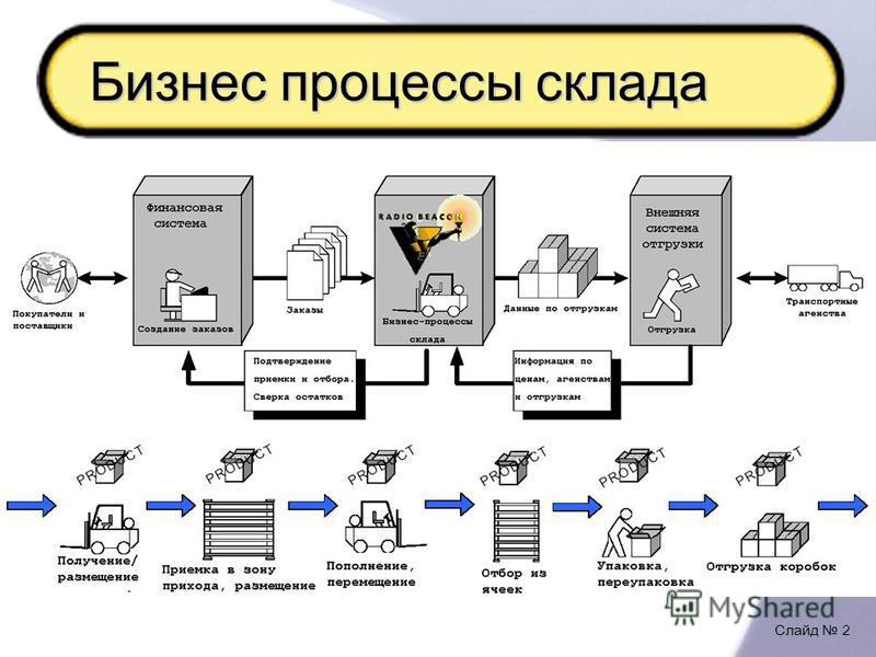 Слайд 2 Бизнес процессы склада