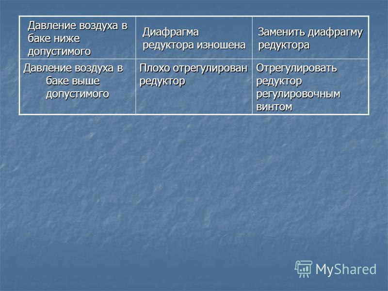 Давление воздуха в баке ниже допустимого Диафрагма редуктора изношена Заменить диафрагму редуктора Давление воздуха в баке выше допустимого Плохо отрегулирован редуктор Отрегулировать редуктор регулировочным винтом
