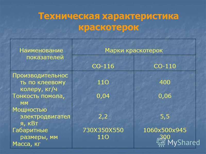 Наименование показателей Марки краскотерок СО-116 СО-110 Производительнос ть по клеевому колеру, кг/ч Тонкость помола, мм Мощностью электродвигателя, к Вт Габаритные размеры, мм Масса, кг 11О 0,04 2,2 730X350X550 11О 400 0,06 5,5 1060x500x945 300 Тех