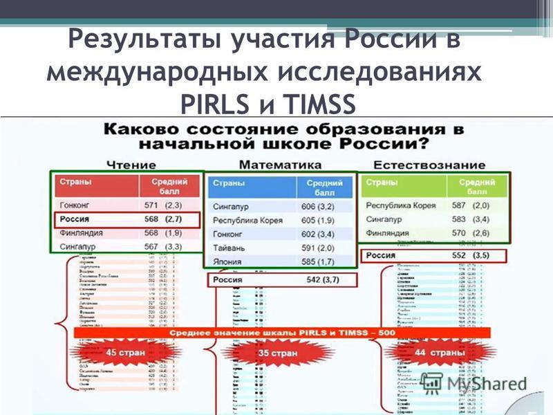 Результаты участия России в международных исследованиях PIRLS и TIMSS