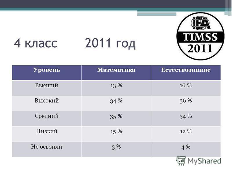 4 класс 2011 год Уровень МатематикаЕстествознание Высший 13 %16 % Высокий 34 %36 % Средний 35 %34 % Низкий 15 %12 % Не освоили 3 %4 %