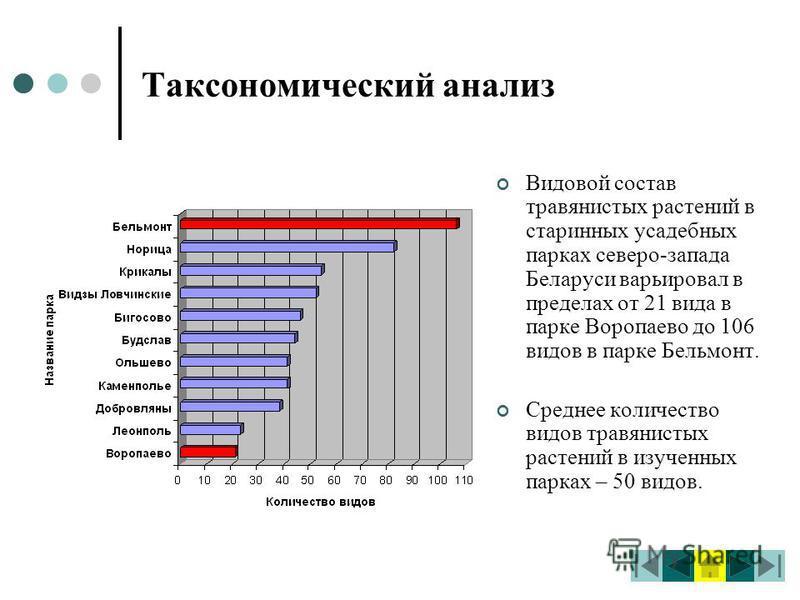 Таксономический анализ Видовой состав травянистых растений в старинных усадебных парках северо-запада Беларуси варьировал в пределах от 21 вида в парке Воропаево до 106 видов в парке Бельмонт. Среднее количество видов травянистых растений в изученных