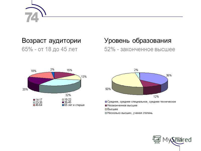 Возраст аудитории 65% - от 18 до 45 лет Уровень образования 52% - законченное высшее