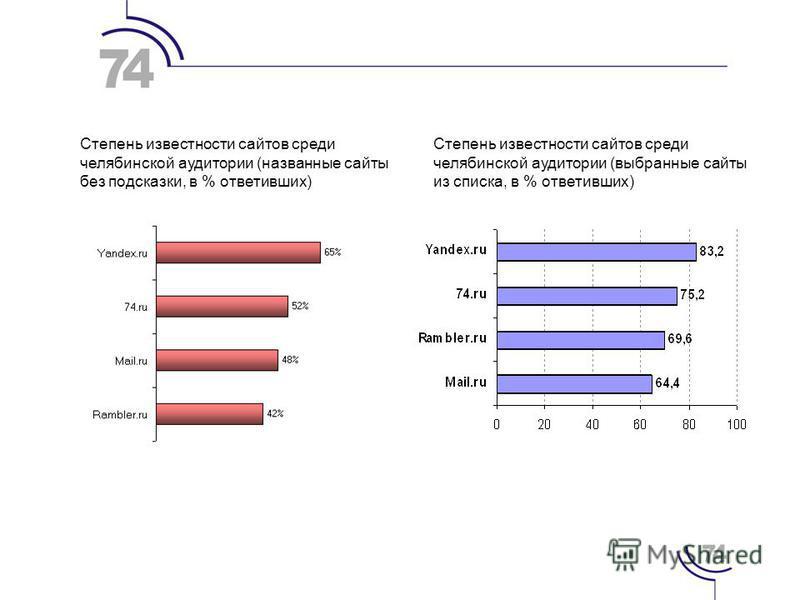 Степень известности сайтов среди челябинской аудитории (названные сайты без подсказки, в % ответивших) Степень известности сайтов среди челябинской аудитории (выбранные сайты из списка, в % ответивших)