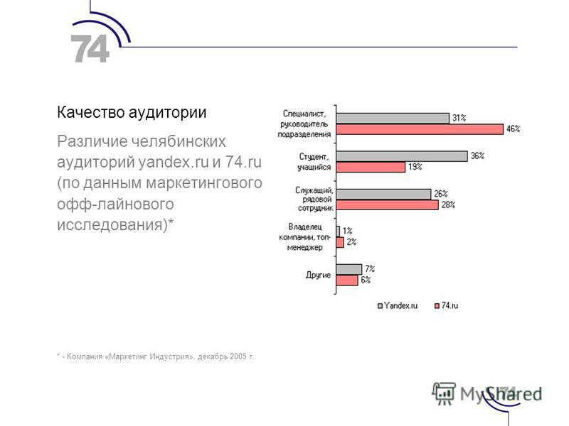 Качество аудитории Различие челябинских аудиторий yandex.ru и 74. ru (по данным маркетингового офф-лайнового исследования)* * - Компания «Маркетинг Индустрия», декабрь 2005 г.