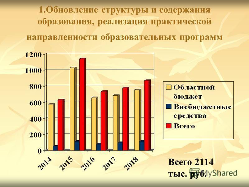 1. Обновление структуры и содержания образования, реализация практической направленности образовательных программ Всего 2114 тыс. руб.