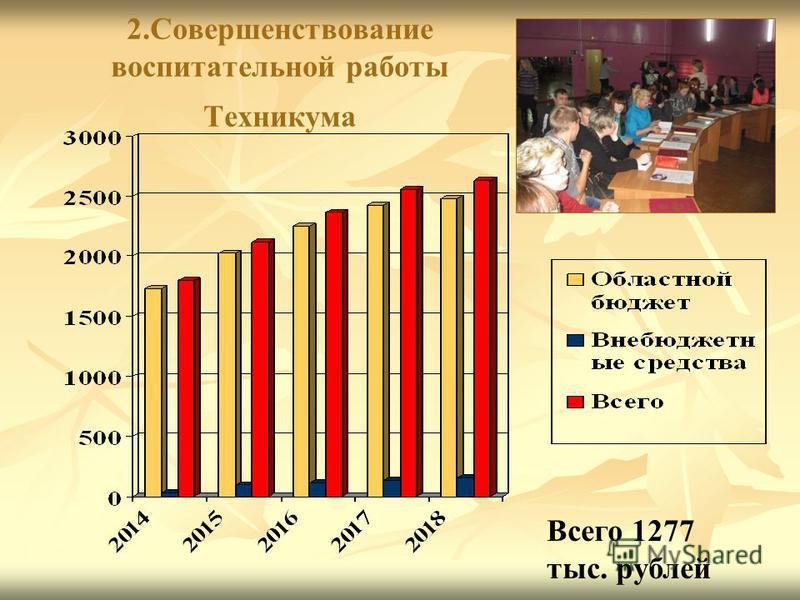 2. Совершенствование воспитательной работы Техникума Всего 1277 тыс. рублей