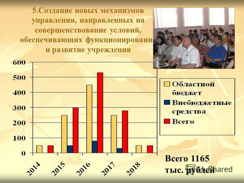 5. Создание новых механизмов управления, направленных на совершенствование условий, обеспечивающих функционирование и развитие учреждения Всего 1165 тыс. рублей