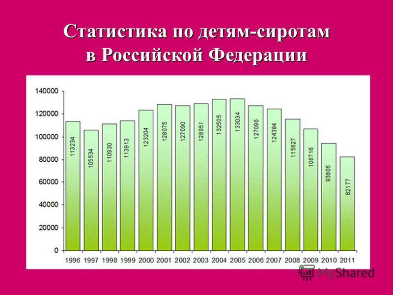 Статистика по детям-сиротам в Российской Федерации