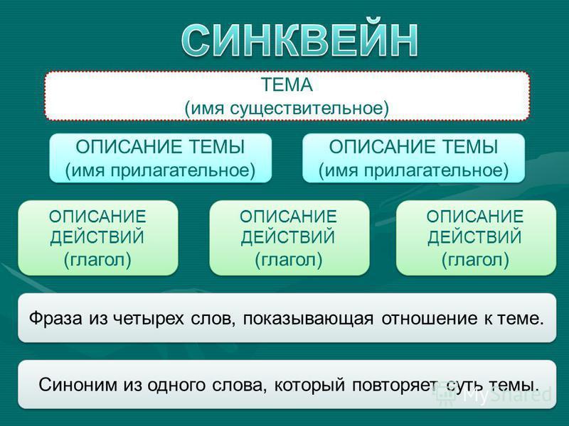 ТЕМА (имя существительное) ОПИСАНИЕ ТЕМЫ (имя прилагательное) ОПИСАНИЕ ТЕМЫ (имя прилагательное) ОПИСАНИЕ ТЕМЫ (имя прилагательное) ОПИСАНИЕ ТЕМЫ (имя прилагательное) ОПИСАНИЕ ДЕЙСТВИЙ (глагол) ОПИСАНИЕ ДЕЙСТВИЙ (глагол) ОПИСАНИЕ ДЕЙСТВИЙ (глагол) ОП