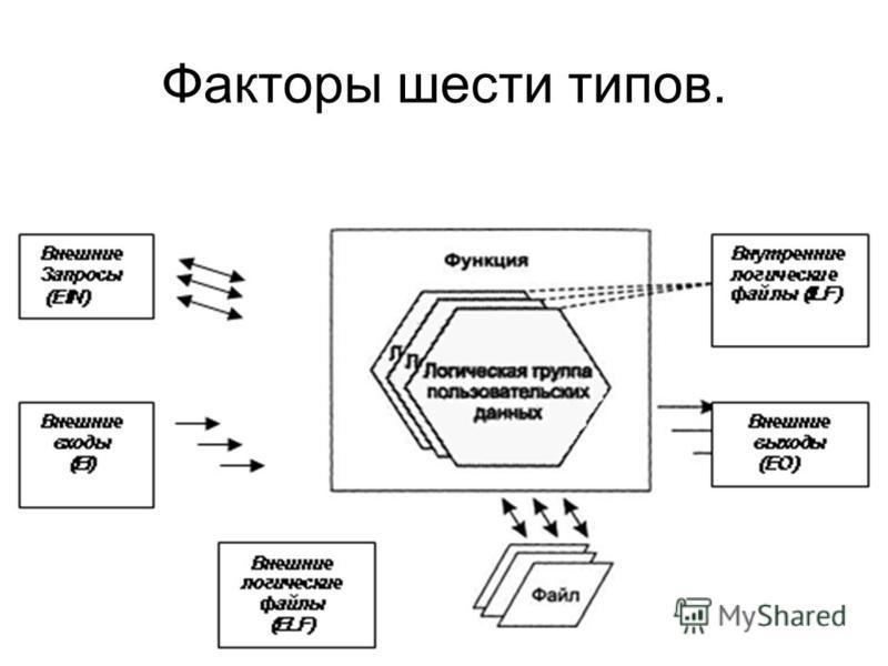 Факторы шести типов.