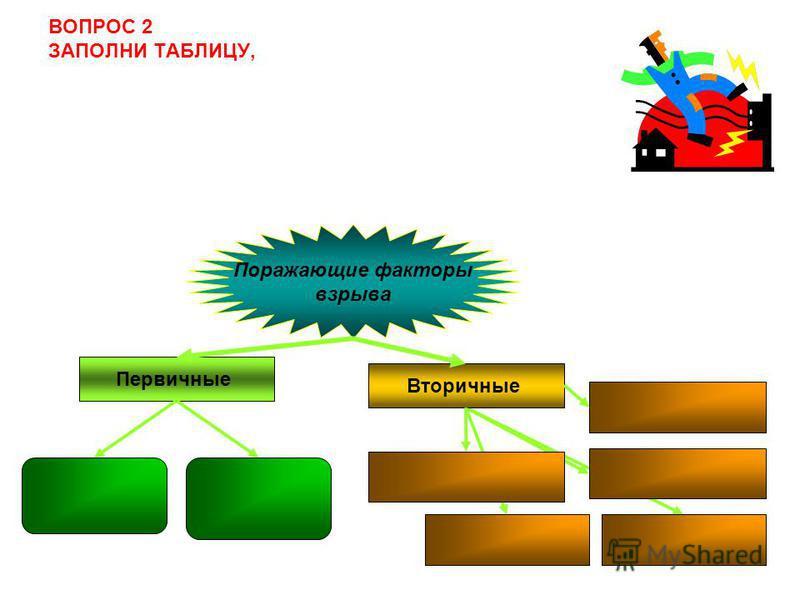 ВОПРОС 2 ЗАПОЛНИ ТАБЛИЦУ, Поражающие факторы взрыва Первичные Вторичные