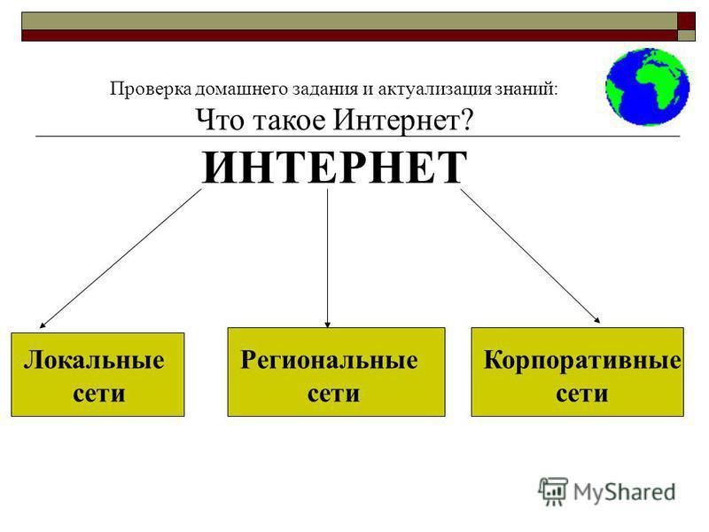 Проверка домашнего задания и актуализация знаний: Что такое Интернет? ИНТЕРНЕТ Локальные сети Региональные сети Корпоративные сети