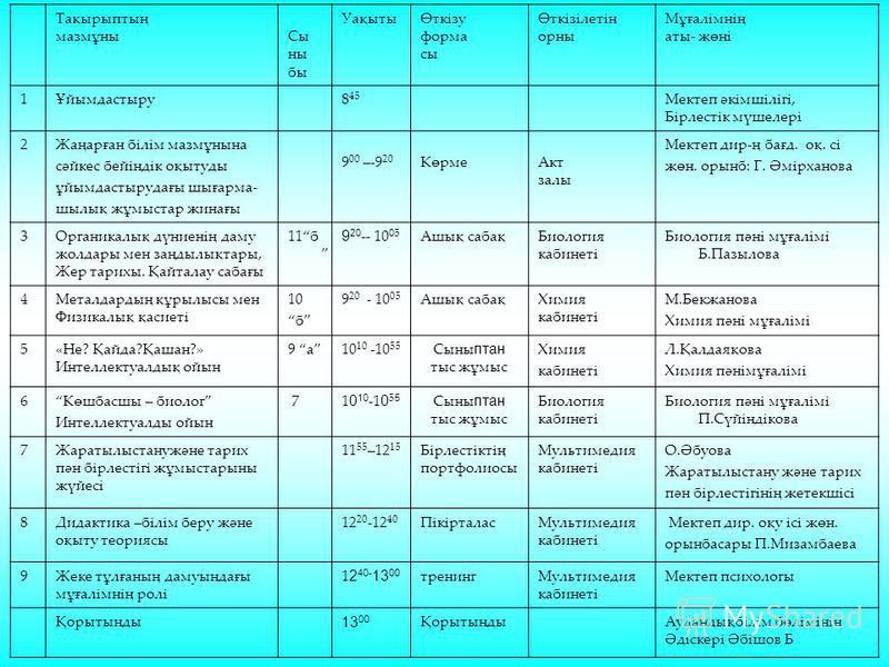 Тақырыптың мазмұныСы ны бы УақытыӨткізу форма сы Өткізілетін орны Мұғалімнің аты- жөні 1Ұйымдастыру8 45 Мектеп әкімшілігі, Бірлестік мүшелері 2Жаңарған білім мазмұнына сәйкес бейіндік оқытуды ұйымдастырудағы шығарма- шылық жұмыстар жинағы 9 00 –-9 20