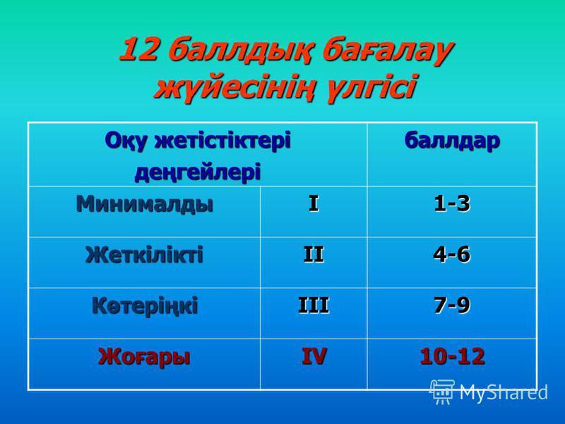 12 баллдық бағалау жүйесінің үлгісі Оқу жетістіктері деңгейлерібаллдар МинималдыІ1-3 ЖеткіліктіІІ4-6 КөтеріңкіІІІ7-9 ЖоғарыIV10-12