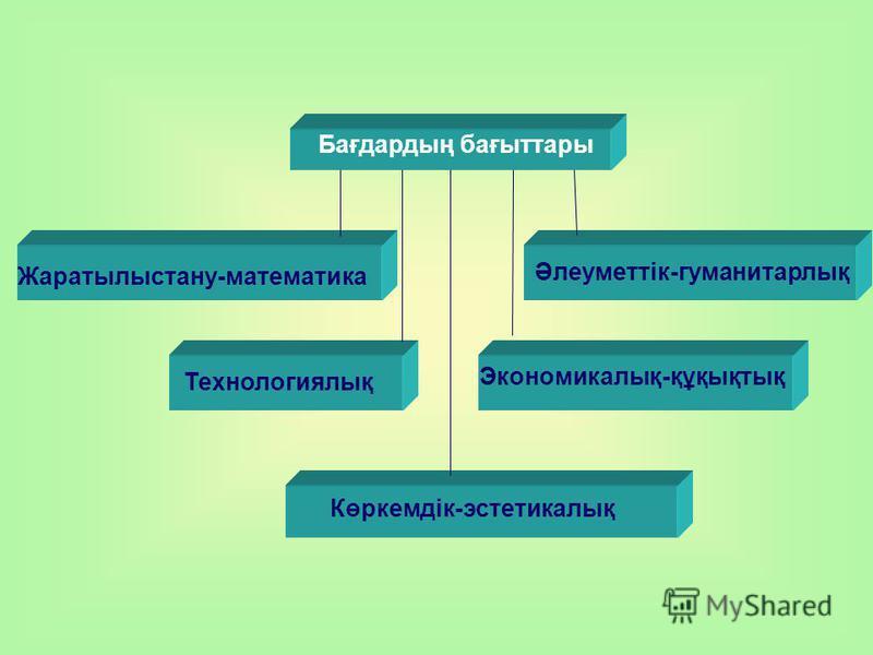 Көркемдік-эстетикалық Әлеуметтік-гуманитарлық Жаратылыстану-математика Технологиялық Экономикалық-құқықтық Бағдардың бағыттары