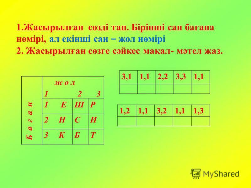 1.Жасырылған сөзді тап. Бірінші сан бағана нөмірі, ал екінші сан – жол нөмірі 2. Жасырылған сөзге сәйкес мақал- мәтел жаз. Б а ғ а н ж о л 1 2 3 1 ЕШР 2 НСИ 3 КБТ 3,11,12,23,31,1 1,21,13,21,11,3