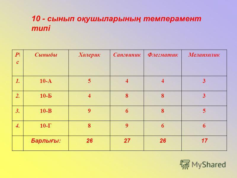 10 - сынып оқушыларының темперамент типі Р\ с СыныбыХолерикСангвиникФлегматикМеланхолик 1.10-А5443 2.10-Б4883 3.10-В9685 4.10-Г8966 Барлығы:26272617