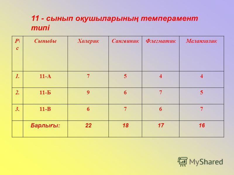 11 - сынып оқушыларының темперамент типі Р\ с СыныбыХолерикСангвиникФлегматикМеланхолик 1.11-А7544 2.11-Б9675 3.11-В6767 Барлығы:22181716