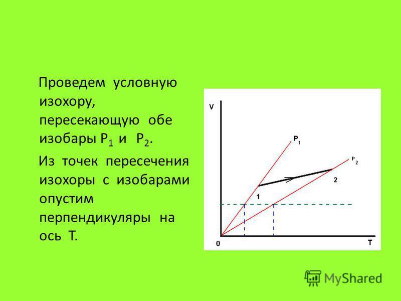 Проведем условную изохору, пересекающую обе изобары P 1 и P 2. Из точек пересечения изохоры с изобарами опустим перпендикуляры на ось T.