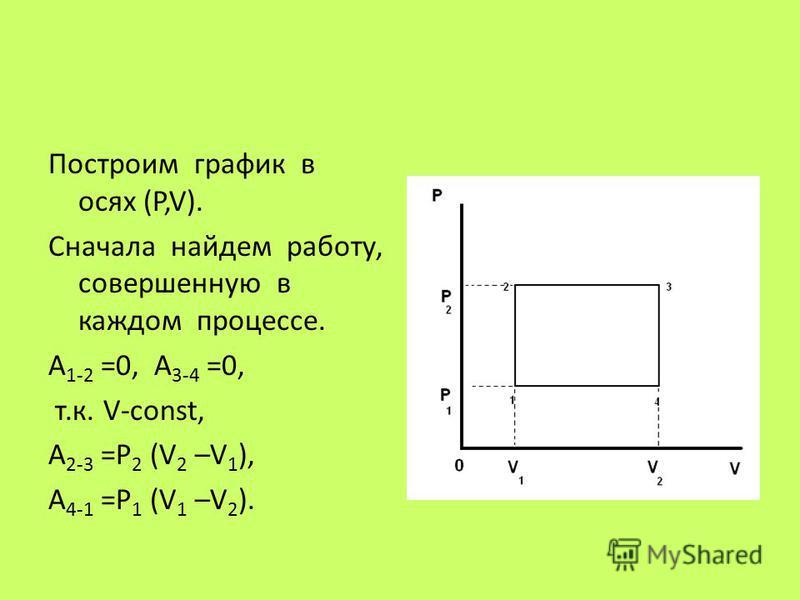 Построим график в осях (P,V). Сначала найдем работу, совершенную в каждом процессе. A 1-2 =0, A 3-4 =0, т.к. V-const, A 2-3 =P 2 (V 2 –V 1 ), A 4-1 =P 1 (V 1 –V 2 ).