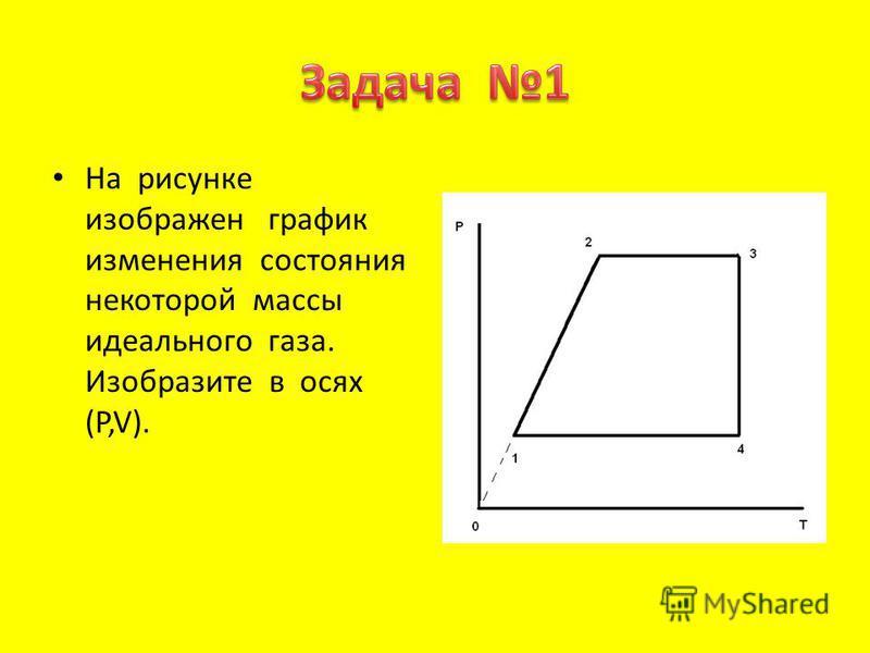 На рисунке изображен график изменения состояния некоторой массы идеального газа. Изобразите в осях (P,V).