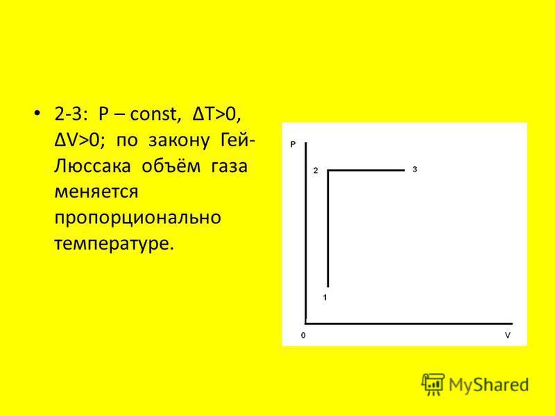2-3: P – const, T>0, V>0; по закону Гей- Люссака объём газа меняется пропорционально температуре.