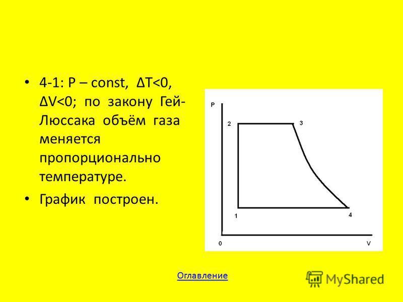 4-1: P – const, T<0, V<0; по закону Гей- Люссака объём газа меняется пропорционально температуре. График построен. Оглавление