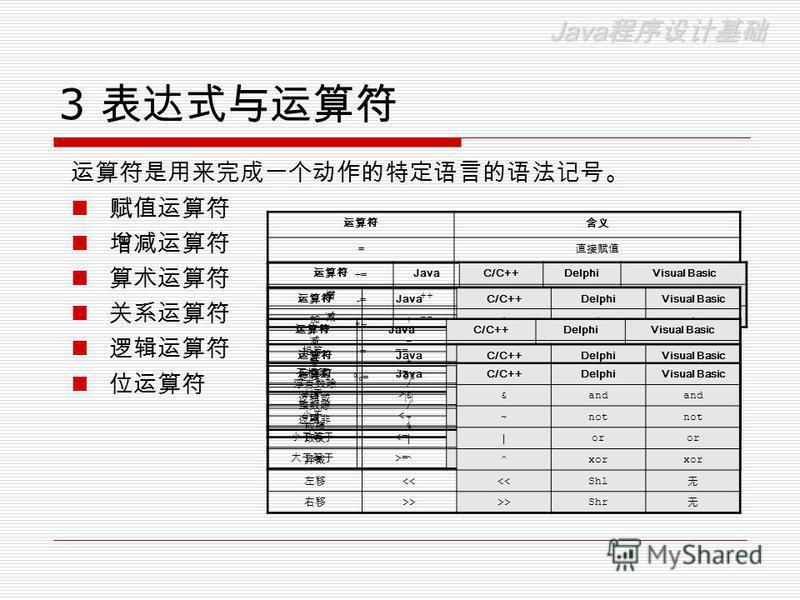 Java Java 3 = += -= *= /= %= JavaC/C++DelphiVisual Basic ++ Inc() -- Dec() JavaC/C++DelphiVisual Basic ++++ ---- **** //// //div/ %Mod JavaC/C++DelphiVisual Basic == = = is != <> >>>> <<<< <= >= JavaC/C++DelphiVisual Basic && And || Or !!NotNo JavaC/