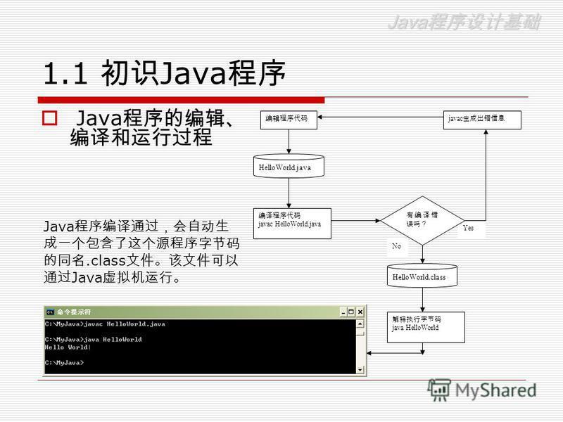 Java Java 1.1 Java Java HelloWorld.java javac Yes javac HelloWorld.java HelloWorld.class java HelloWorld No Java.class Java