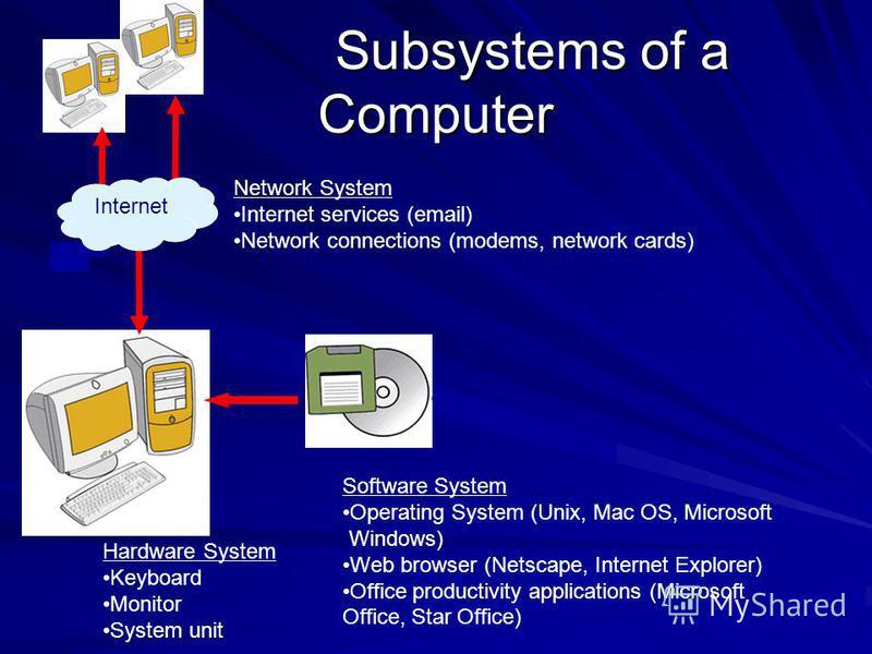 Subsystems of a Computer Subsystems of a Computer Software System Operating System (Unix, Mac OS, Microsoft Windows) Web browser (Netscape, Internet Explorer) Office productivity applications (Microsoft Office, Star Office) Hardware System Keyboard M