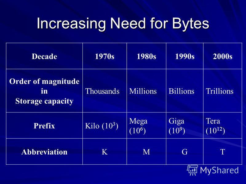 Increasing Need for Bytes Decade1970s1980s1990s2000s Order of magnitude in Storage capacity ThousandsMillionsBillionsTrillions PrefixKilo (10 3 ) Mega (10 6 ) Giga (10 9 ) Tera (10 12 ) AbbreviationKMGT
