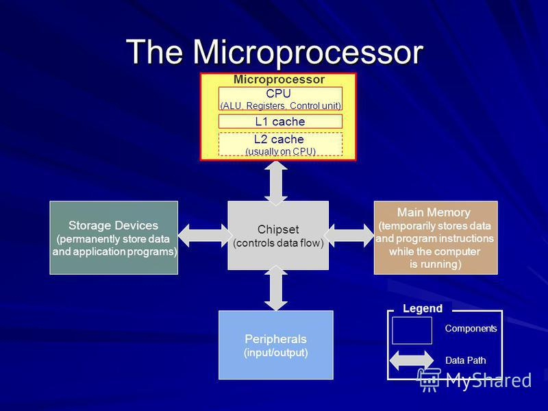The Microprocessor Chipset (controls data flow) Main Memory (temporarily stores data and program instructions while the computer is running) Peripherals (input/output) Data Path Components Legend Storage Devices (permanently store data and applicatio