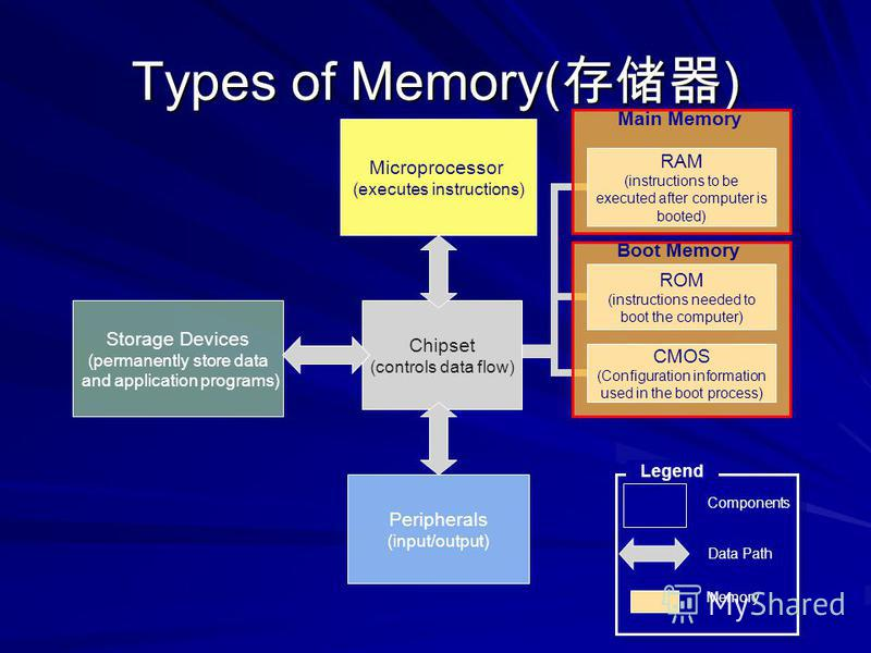 Types of Memory( ) Chipset (controls data flow) Microprocessor (executes instructions) Storage Devices (permanently store data and application programs) Peripherals (input/output) Data Path Components Legend RAM (instructions to be executed after com