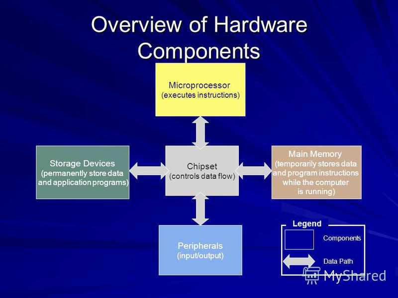 Overview of Hardware Components Microprocessor (executes instructions) Chipset (controls data flow) Main Memory (temporarily stores data and program instructions while the computer is running) Peripherals (input/output) Data Path Components Legend St