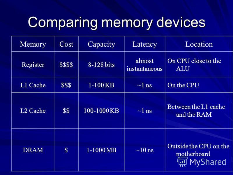 Comparing memory devices MemoryCostCapacityLatencyLocation Register$$$$8-128 bits almost instantaneous On CPU close to the ALU L1 Cache$$$1-100 KB~1 nsOn the CPU L2 Cache$$100-1000 KB~1 ns Between the L1 cache and the RAM DRAM$1-1000 MB~10 ns Outside