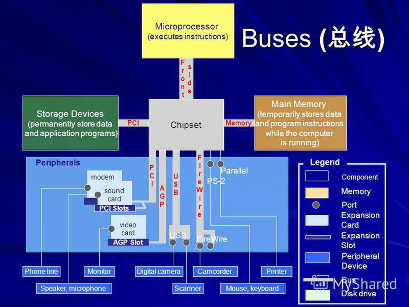 Buses ( ) Buses ( ) Digital cameraCamcorder Parallel PS-2 video card AGP Slot Monitor sound card PCI Slots FireWire USB modem Scanner Printer PCI Peripherals Component Legend Port Expansion Card Expansion Slot Peripheral Device Bus PCIPCI AGPAGP USBU