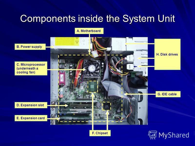 Components inside the System Unit B. Power supply E. Expansion card C. Microprocessor (underneath a cooling fan) D. Expansion slot G. IDE cable F. Chipset H. Disk drives A. Motherboard