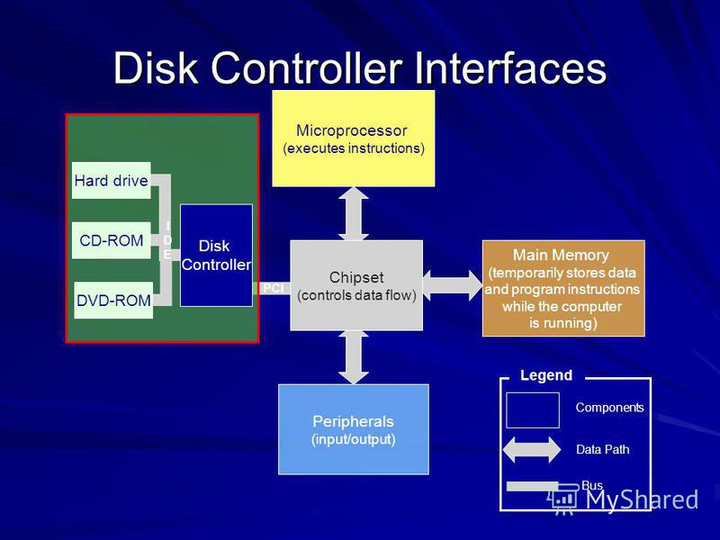 Disk Controller Interfaces Microprocessor (executes instructions) Main Memory (temporarily stores data and program instructions while the computer is running) Peripherals (input/output) Data Path Components Legend Storage Devices PCI DVD-ROM IDEIDE H