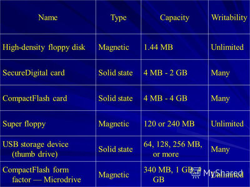 NameTypeCapacityWritability High-density floppy diskMagnetic1.44 MBUnlimited SecureDigital cardSolid state4 MB - 2 GBMany CompactFlash cardSolid state4 MB - 4 GBMany Super floppyMagnetic120 or 240 MBUnlimited USB storage device (thumb drive) Solid st