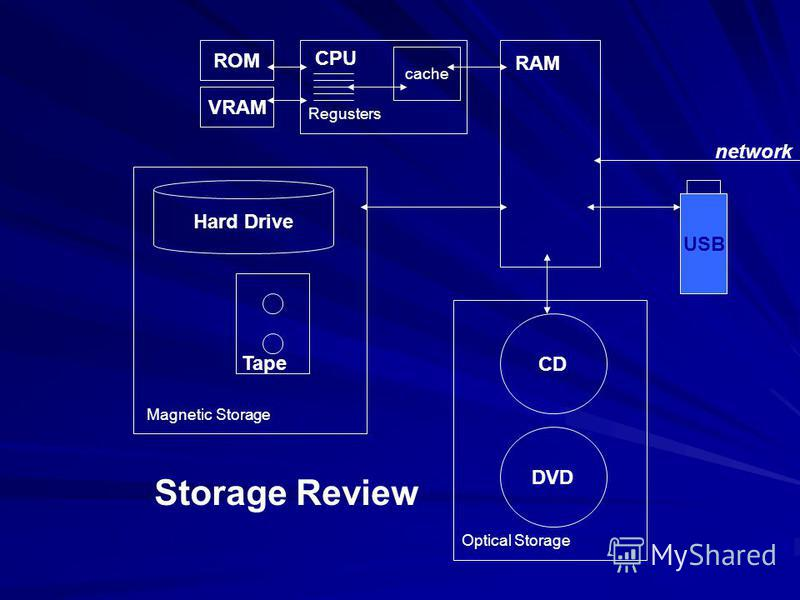 RAM CPU Regusters cache ROM VRAM Hard Drive Tape Magnetic Storage CD DVD Optical Storage USB network Storage Review
