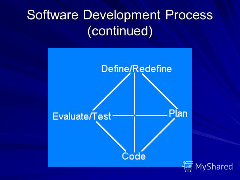 Software Development Process (continued)