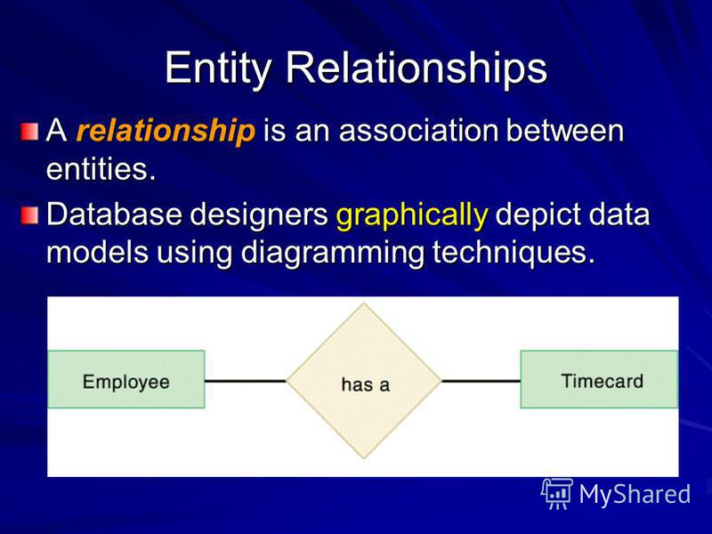 Entity Relationships A relationship is an association between entities. Database designers graphically depict data models using diagramming techniques.