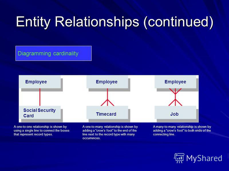Entity Relationships (continued) Diagramming cardinality A one-to-one relationship is shown by using a single line to connect the boxes that represent record types. Employee Social Security Card TimecardJob Employee A one-to-many relationship is show
