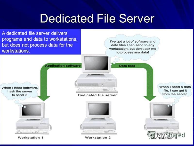 Dedicated File Server When connected to a network, the device that processes your data depends on the types of servers. –Dedicated file server delivers programs and data files to workstations. does not process data or run programs for workstations. A