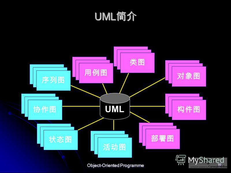 Object-Oriented Programme 10 UML UML Use Case Diagrams Use Case Diagrams Scenario Diagrams Scenario Diagrams State Diagrams State Diagrams Component Diagrams Component Diagrams State Diagrams State Diagrams Scenario Diagrams Scenario Diagrams Use Cas