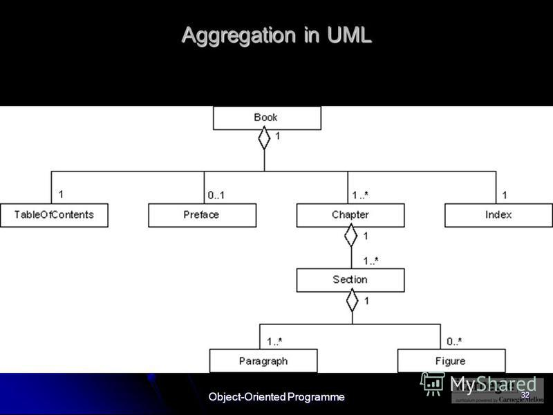 Object-Oriented Programme 32 Aggregation in UML