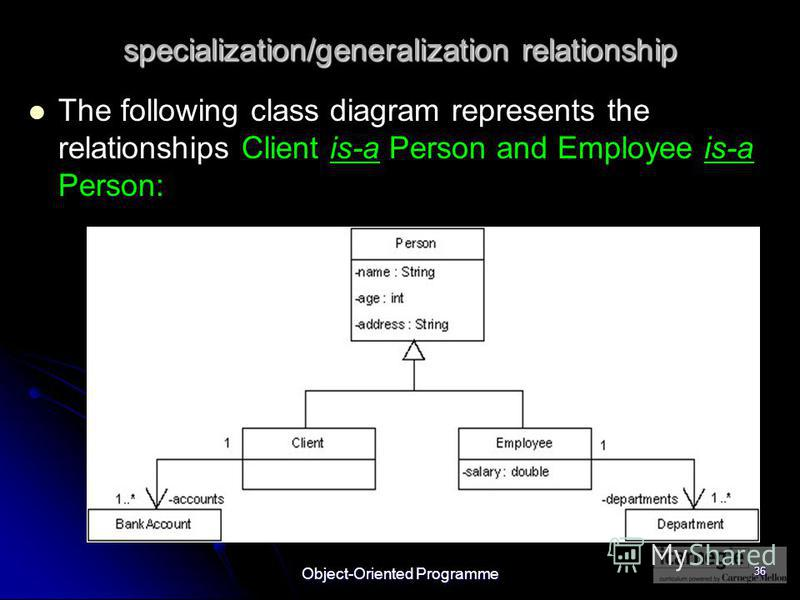 Object-Oriented Programme 36 specialization/generalization relationship The following class diagram represents the relationships Client is-a Person and Employee is-a Person:
